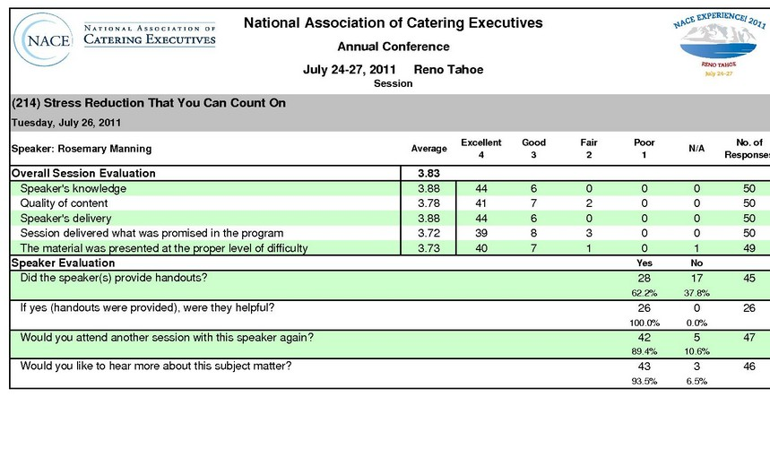 National Association of Catering Executives 2011 Annual Convention Feedback